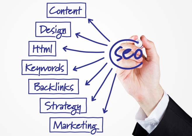 seo Services comapny in india