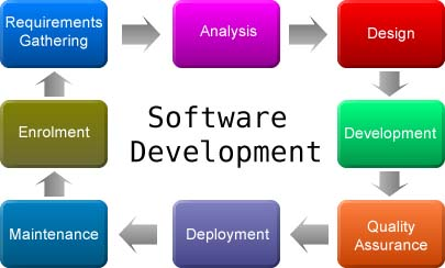 software development Services comapny in india